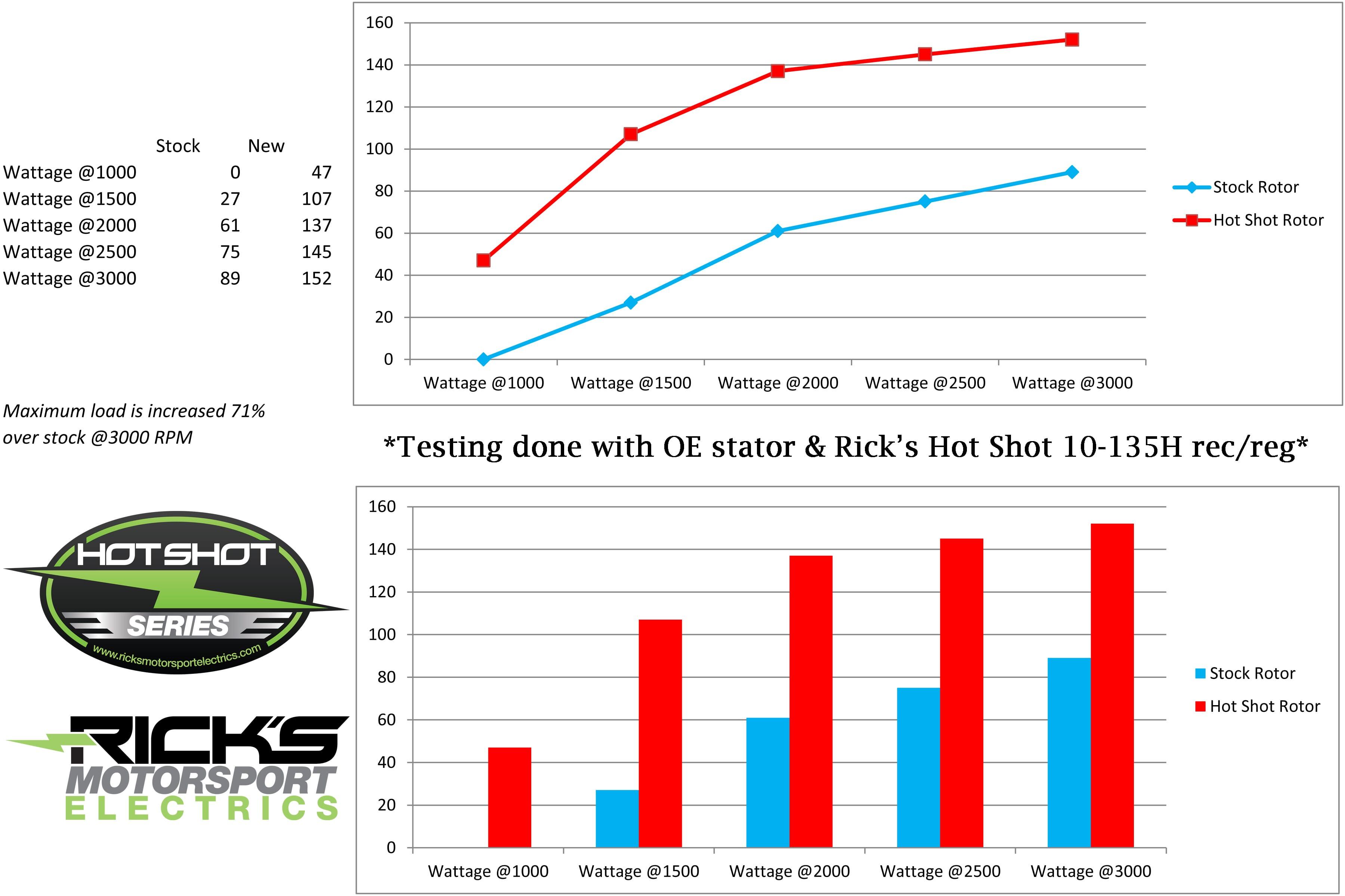 Rick/'s Motorsport Hot Shot Series Rectifier//Regulator 10-135H