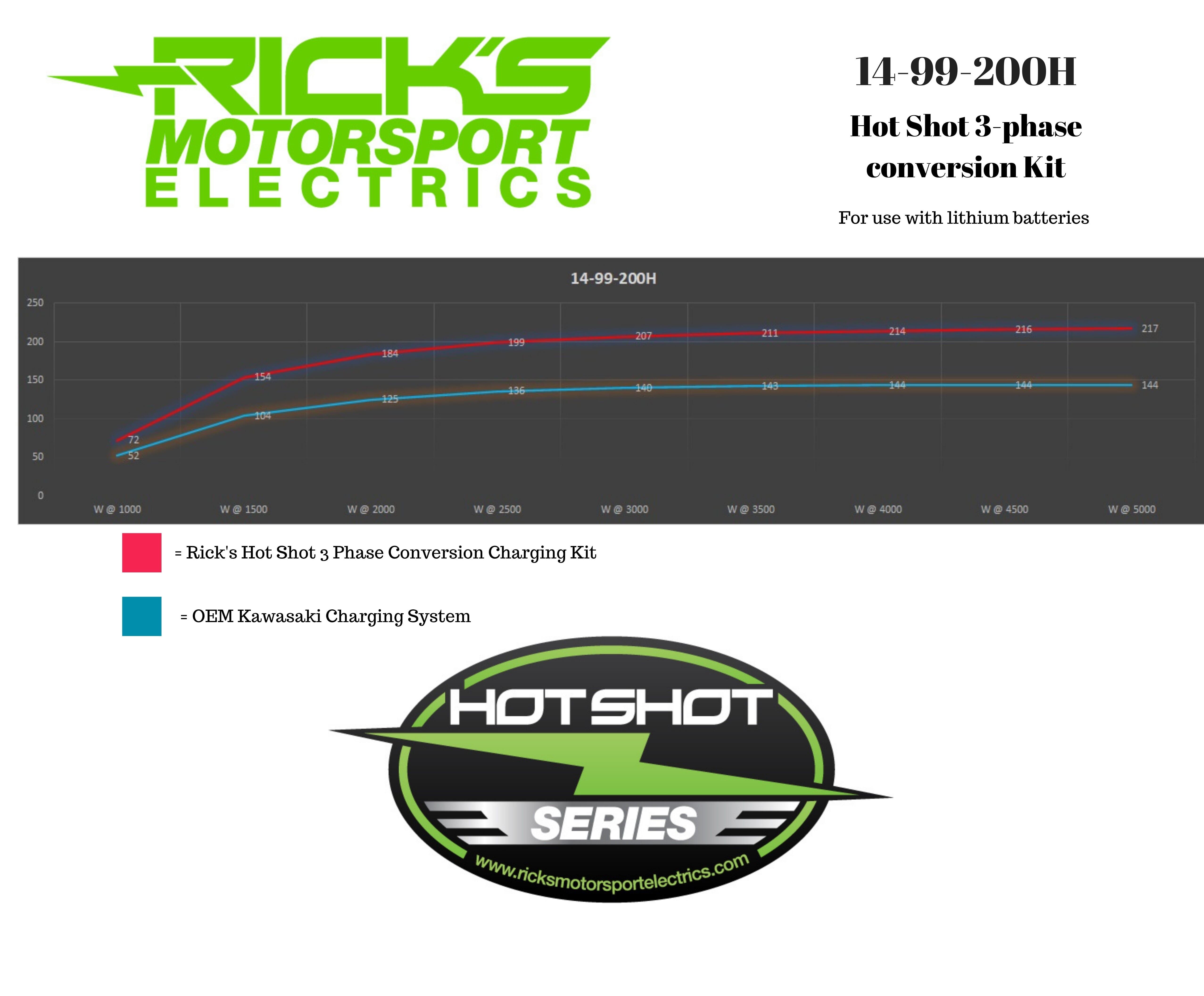 Hot Shot Series Kawasaki Charging Kit Lithium Compatible 14_99_200H #4