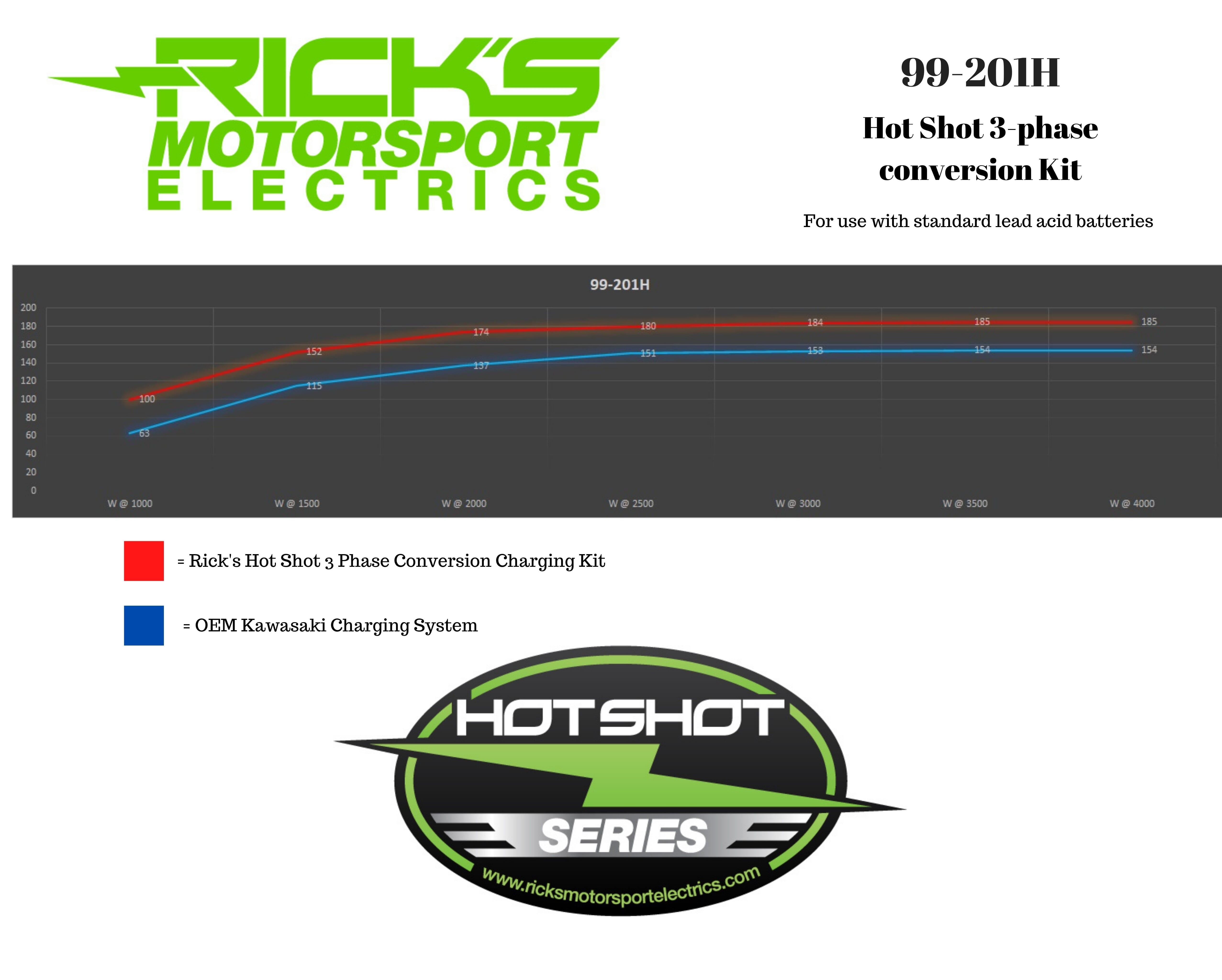 New Hot Shot Series Kawasaki Charging Kit 99_201H #4